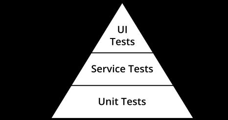 测试金字塔